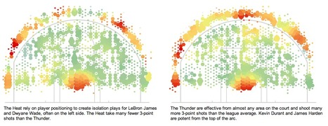 Where the Heat and the Thunder Hit Their Shots | Basketball Data Visualization | Data is Beautiful | Scoop.it