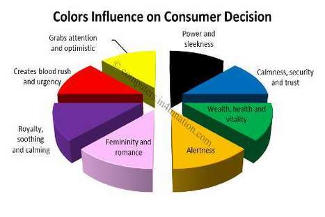 The Psychology of Color: How to Use Colors to Increase Conversion Rate | 21st Century Marketing Interaction | Scoop.it