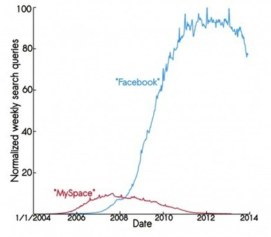 Mort de Facebook : info ou intox ? | Scilogs.fr : L'actu sur le divanL ... | Réseaux sociaux et image de marque | Scoop.it