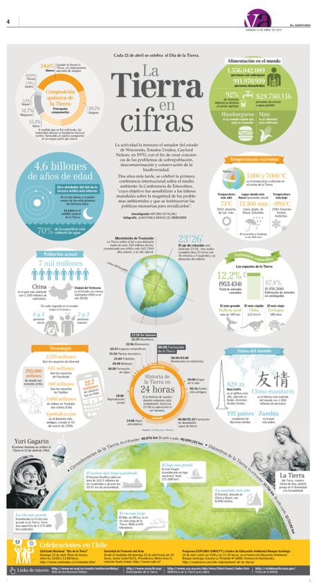 La Tierra en cifras | Las TIC y la Educación | Scoop.it