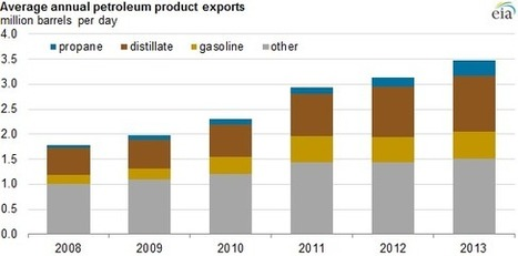 U.S. petroleum product exports increase in 2013 - Today in Energy - U.S. Energy Information Administration (EIA) | Sustainable Futures | Scoop.it