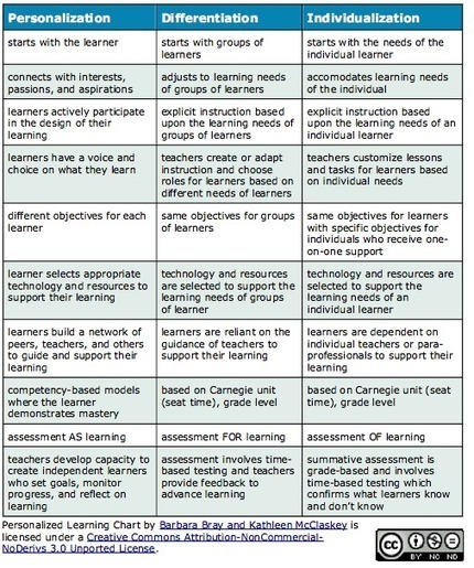 Personalization vs Differentiation vs Individualization | Personalize Learning (#plearnchat) | Scoop.it