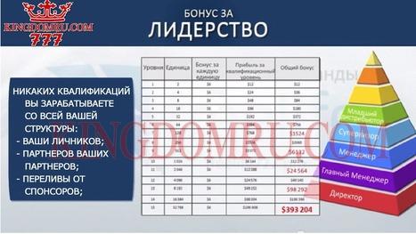 Маркетинг Kingdom777 - Бонус за лидерство | Kingdom777 презентация на русском. kingdom 777 маркетинг, отзывы, стратегии, видео | Kingdomru.com - Kingdom777 - Kingdomcard - WCM777 - wcm | Scoop.it