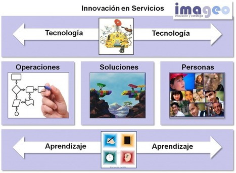 """Innovar en Servicios: No es lo mismo"" 