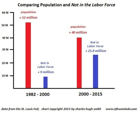 oftwominds-Charles Hugh Smith: One True Measure of Stagnation: Not in the Labor Force | Gold and What Moves it. | Scoop.it
