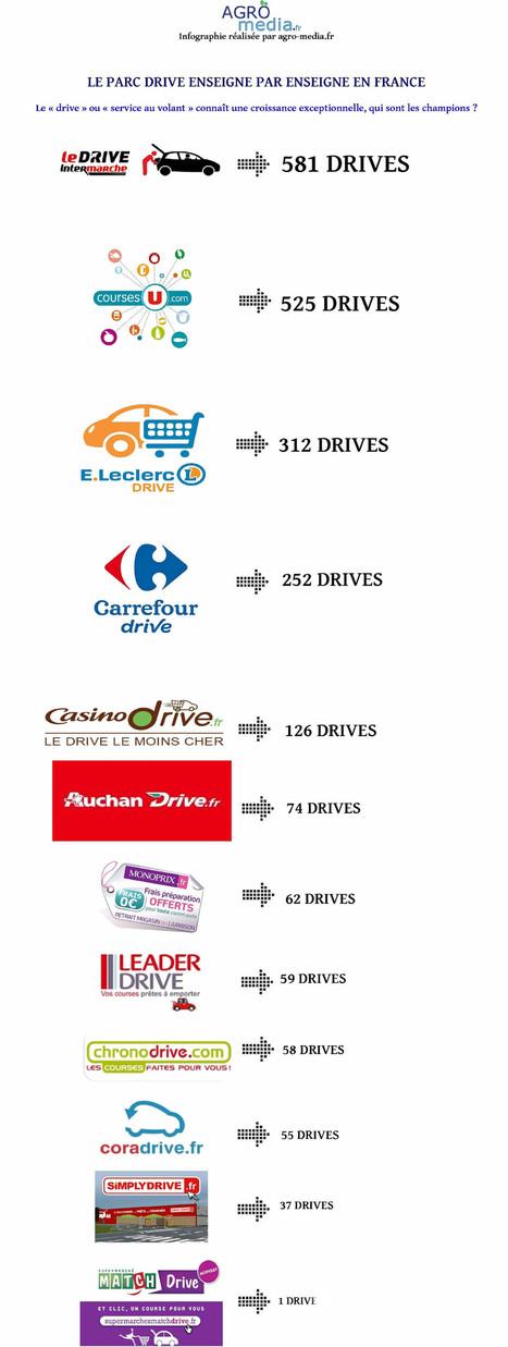 Drive : le nouveau marché porteur de la grande distribution - [Analyse] Agro Media   Acteurs   Scoop.it