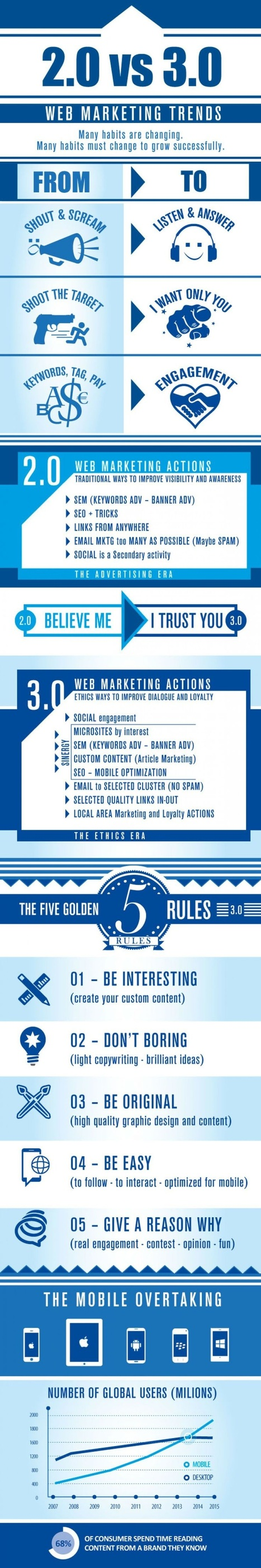 Web 2.0 Vs Web 3.0 | Search Engine Optimization for Small Businesses | Scoop.it
