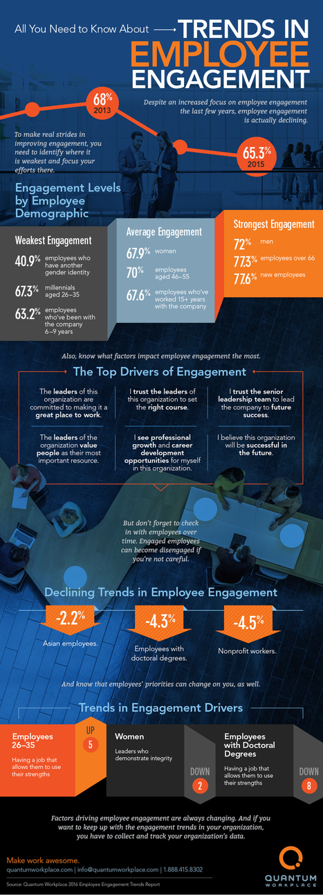 #HR This Is How Employee Engagement Is Changing | #HR #RRHH Making love and making personal #branding #leadership | Scoop.it