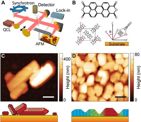 Infrared vibrational nanocrystallography and nanoimaging | Mineralogy, Geochemistry, Mineral Surfaces & Nanogeoscience | Scoop.it