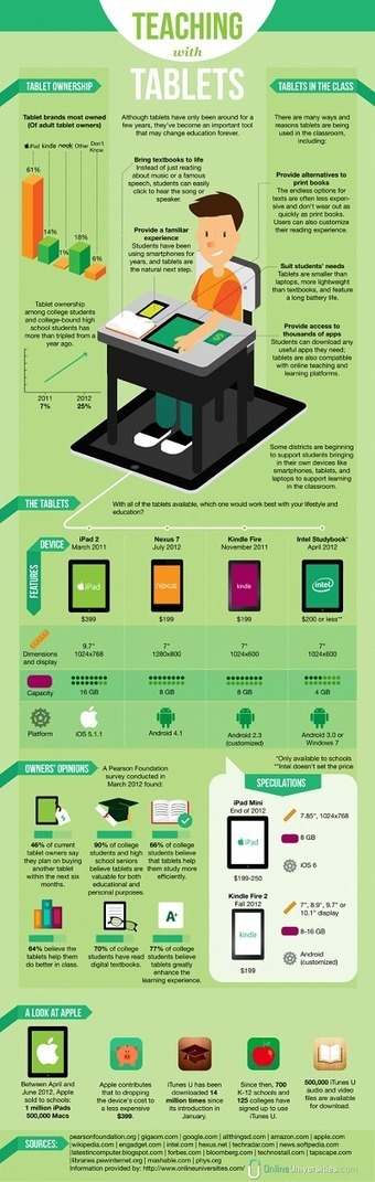 9 Infographics on Mobile Technology & iPads in Education | Visual & digital texts | Scoop.it