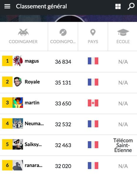 J.D. Thevenou, promotion 2015, dans le top 5 du Codingame | Télécom Saint-Etienne | Scoop.it