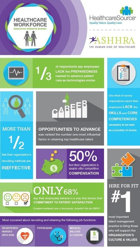 Infographic: Trends Impacting the Healthcare Workforce « Healthcare Intelligence Network | Trends in Retail Health Clinics  and telemedicine | Scoop.it
