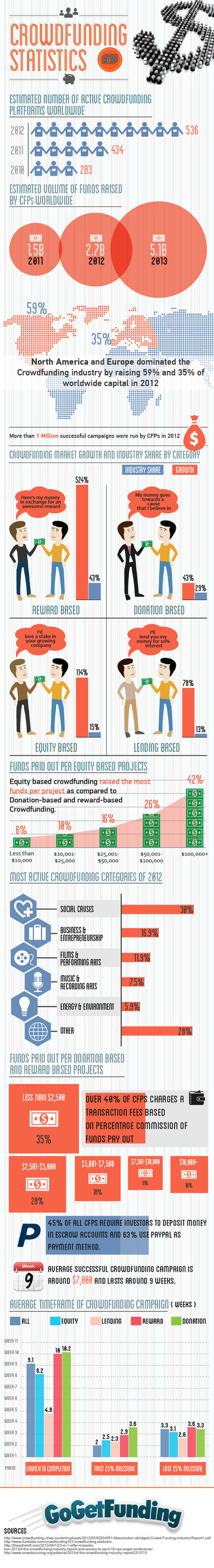 Crowdfunding statistics & trends [infographic] - Holy Kaw! | Crowdfunding World | Scoop.it