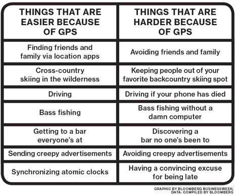 GPS as We Know It Happened Because of Ronald Reagan | An Eye on New Media | Scoop.it
