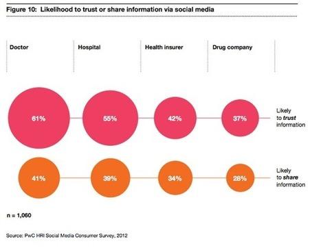 Salud con cosas: Social media y salud | Comunicación y Salud | Scoop.it
