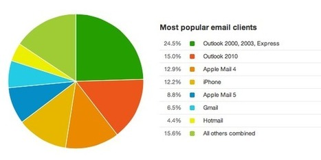 Email usage trends; why you need to keep up - Marketing magazine Australia (blog) | Marketing Revolution | Scoop.it