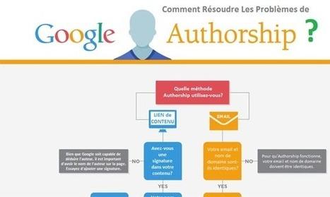 AuthorShip et Author Rank : deux notions à ne pas confondre en seo | Référencement - Tips et actualité | Scoop.it