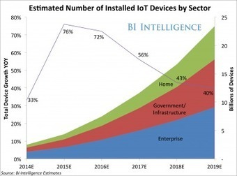 The 'Internet of Things' Will Be The World's Most Massive Device Market And Save Companies Billions Of Dollars | Shiftime | Scoop.it