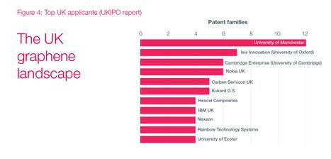 Graphene: The patent landscape is changing - Insider Media | The Valorisation of LIGNIN | Scoop.it