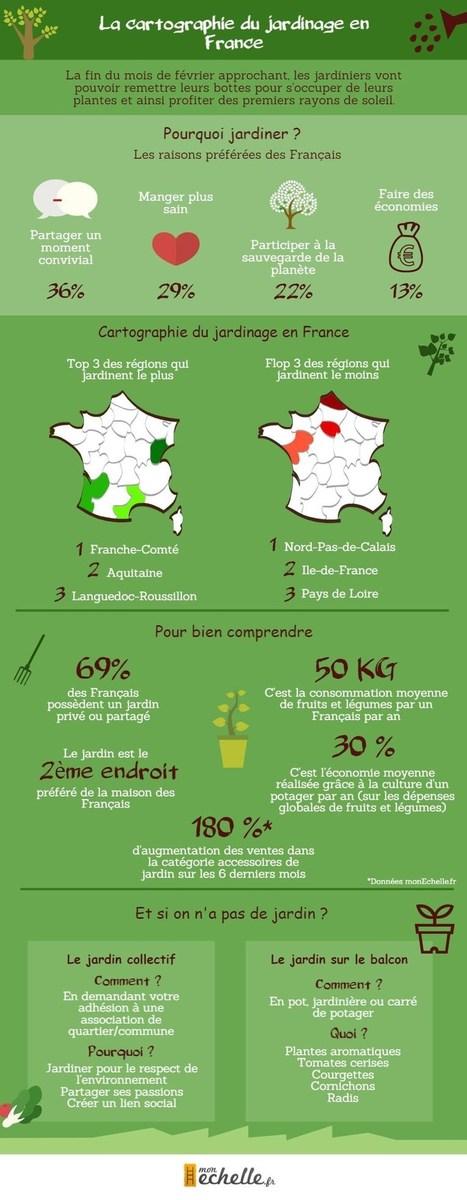 Top et Flop des jardiniers en France : infographie jardinage pour tout savoir juste avant le printemps - A la Mano | En français, au jour le jour | Scoop.it