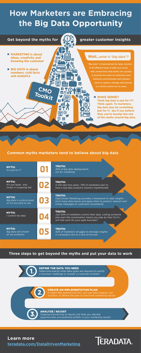 Big Data: una gran oportunidad para el marketing #infografia #infographic #marketing | 365 Inmo | Scoop.it