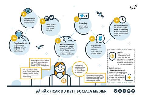 FPA vill vara i framkant i sociala medier - Aktuellt för privatpersoner - kela.fi   Kommunikation och mediebruk   Scoop.it