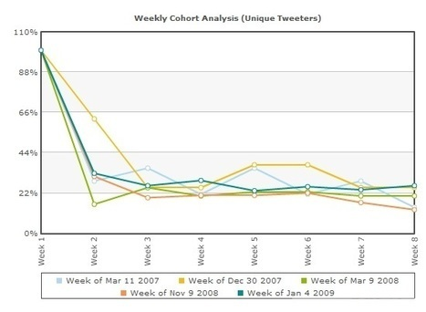 Pinterest Data Analysis: An Inside Look | The Inbounder | Scoop.it