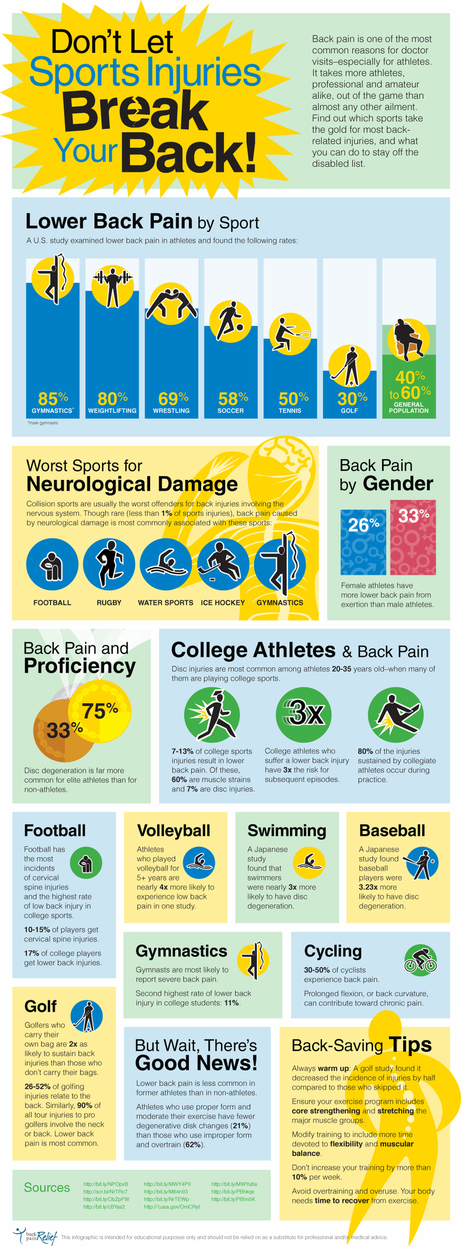 Lower Back Pain From Sports: Infographic | sciatica relief | Scoop.it
