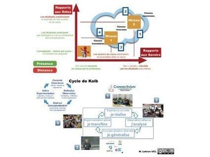 Classes inversées ? Et si c'était remettre « l'école » à l'endroit ! - Innovation Pédagogique | l'ecole web 2.0 - APPRENDRE AUTREMENT | Scoop.it