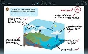 Avec le wi-fi, que diriez-vous d'une classe sans papier ? | Courants technos | Scoop.it