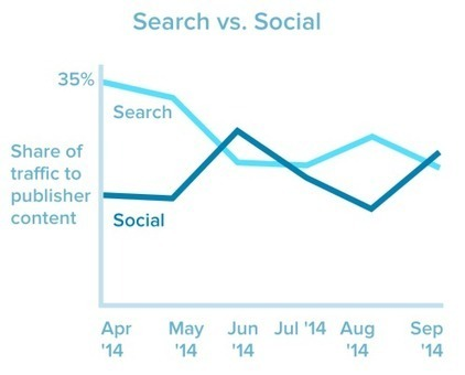 Social Beats Search In Referral Traffic For Second Time This Year | Innovation | Scoop.it