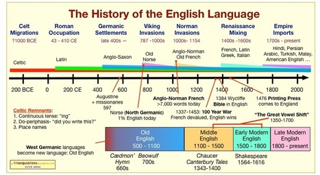 Celtic and the History of the English Language | sociolinguistics | Scoop.it