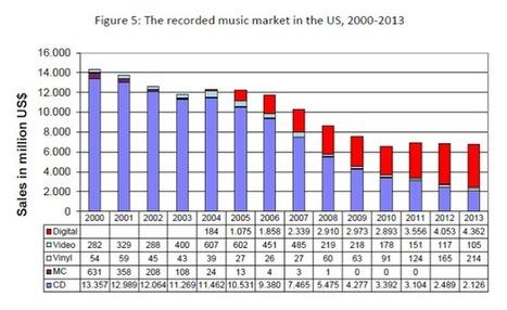 The music industry's broken business could change in 2015 | Musicbiz | Scoop.it