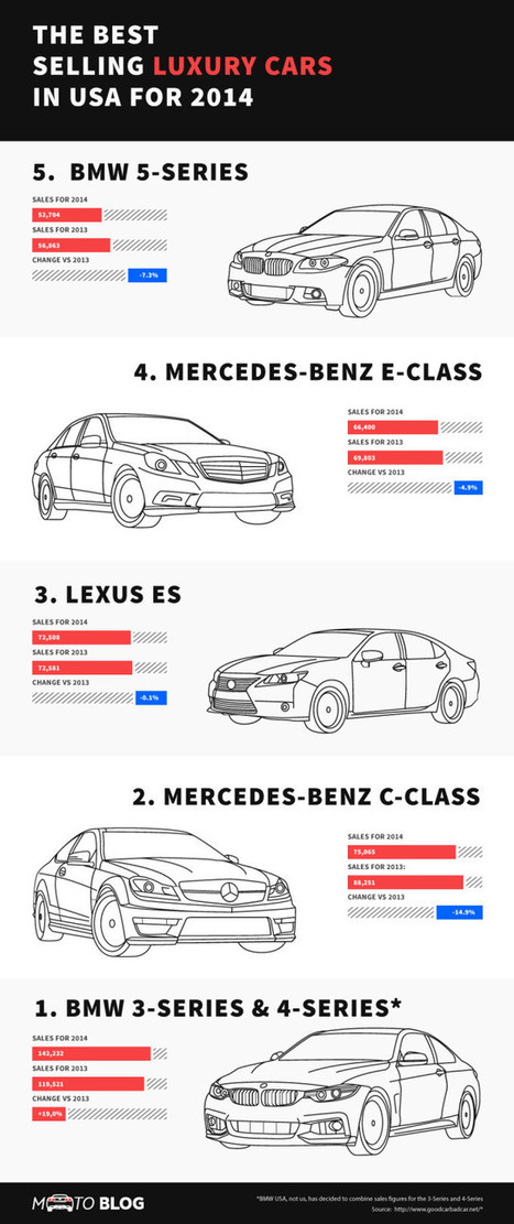The Breakdown of 2014's Best Selling Luxury Cars | The Best Infographics | Scoop.it