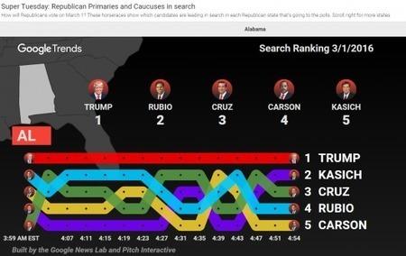 Google peut-il prédire les résultats des primaires aux Etats-Unis ?   Le Monde   CLEMI. Infodoc.Presse  : veille sur l'actualité des médias. Centre de documentation du CLEMI   Scoop.it