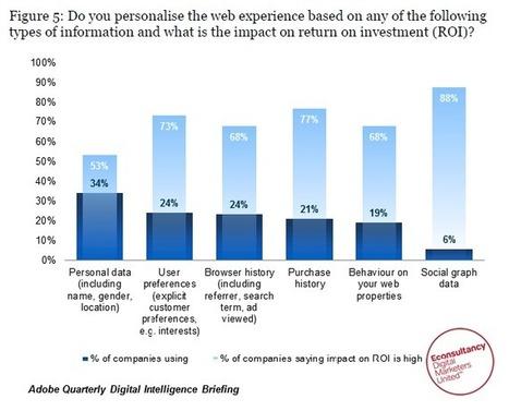 Social data is the honey badger of personalisation   Social Media, SEO, Mobile, Digital Marketing   Scoop.it