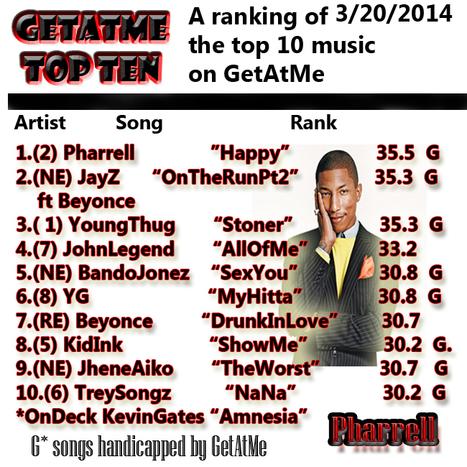 "GetAtMeTopTen- 3/20/2014  Pharrell ""Happy"" takes #1 | GetAtMe | Scoop.it"