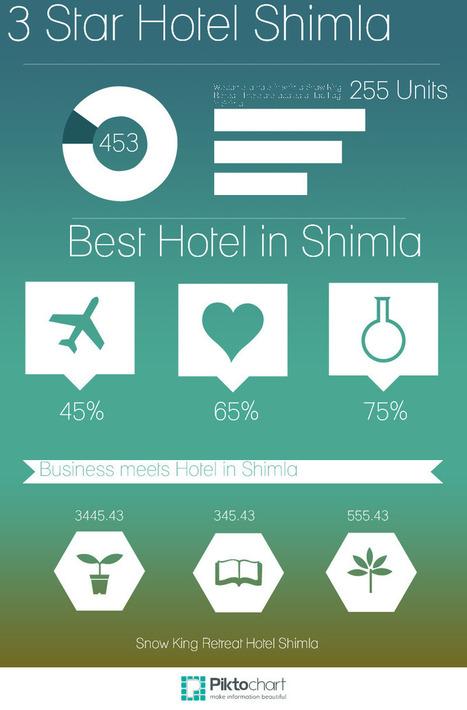 Lowest Price Hotel Shimla | Hotel in Shimla - Snow King Retreat | Scoop.it