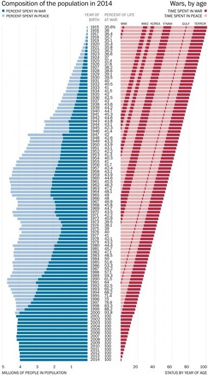 Here's how much of your life the United States has been at war | Journalisme graphique | Scoop.it