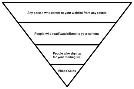 What is a Sales Funnel and Why Should Content Creators Care? | Implement Your Marketing Funnel | Scoop.it
