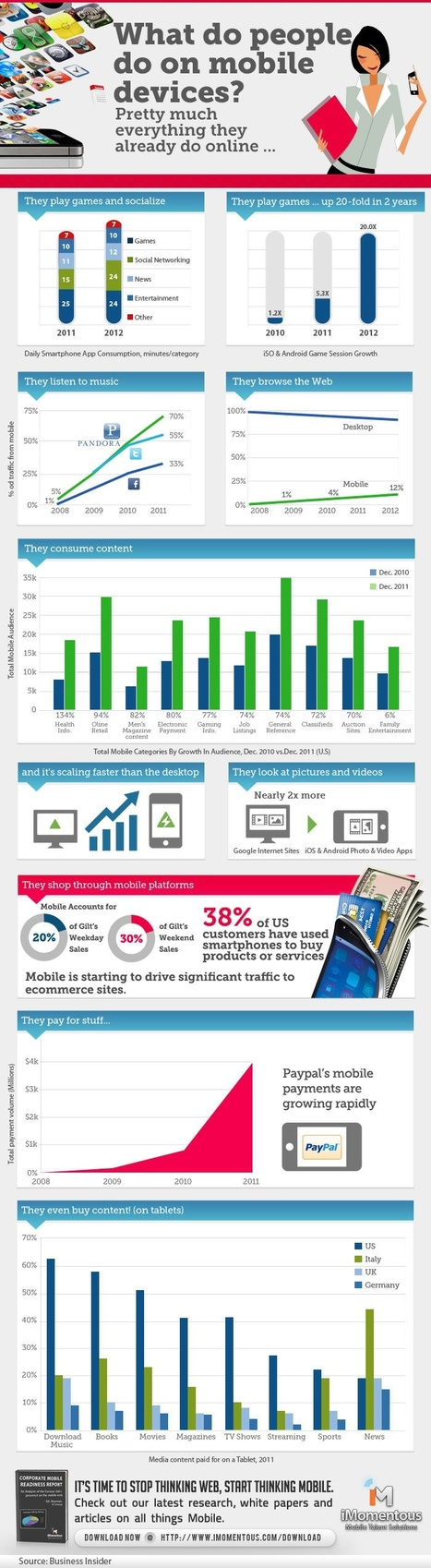 Mobile Commerce – What People Browse, Buy and Why? [INFOGRAPHIC] | Graphic Design | Scoop.it