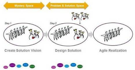 Design Thinking: From Mystery Space to Problem Space | Innovation Strategies | Scoop.it