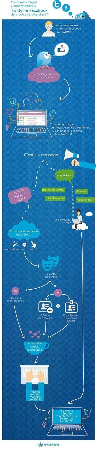 Comment intégrer concrètement Twitter & Facebook dans votre service client ?   Tourisme et Formation   Scoop.it
