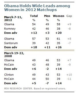 The Gender Gap: Three Decades Old, as Wide as Ever - Pew Research Center   Coffee Party Feminists   Scoop.it
