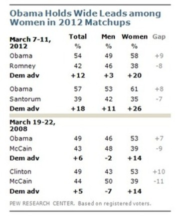 The Gender Gap: Three Decades Old, as Wide as Ever - Pew Research Center | Dare To Be A Feminist | Scoop.it