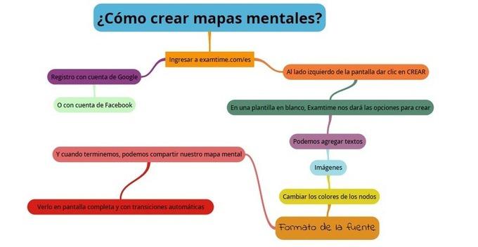 Mapas mentales educacion for Como crear un plano