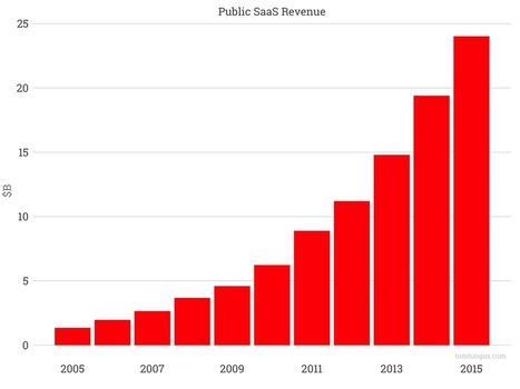 Just How Far Along Are We In SaaS? | Fundraising | Scoop.it