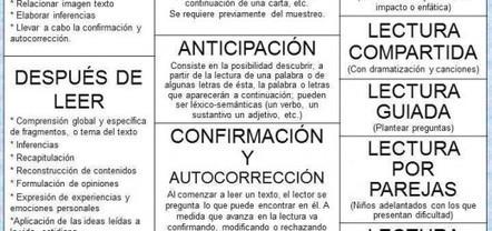 Los Momentos de la lectura - Imagenes Educativas | Conunpocoazúcar | Scoop.it