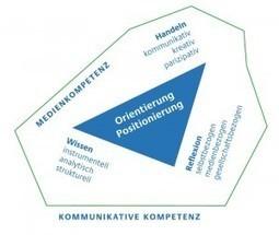 ICH WIR IHR im Netz | Medienkompetenz | Medienbildung | Scoop.it