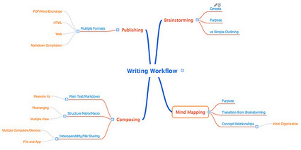 Ruminate » In Search of: the Holy Grail of Writing Workflows | Scrivener, lecture et écriture numérique | Scoop.it
